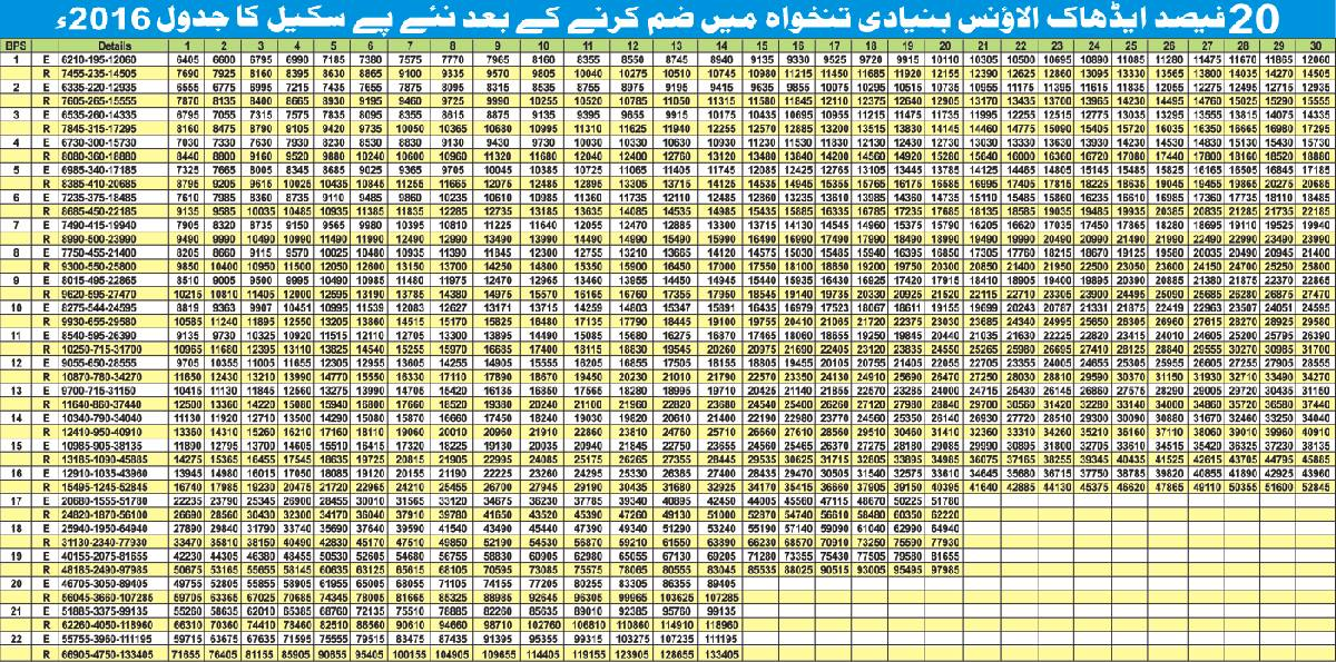 Revised Pay Scale Chart 2016 by Mr. M.Arshad Hanif